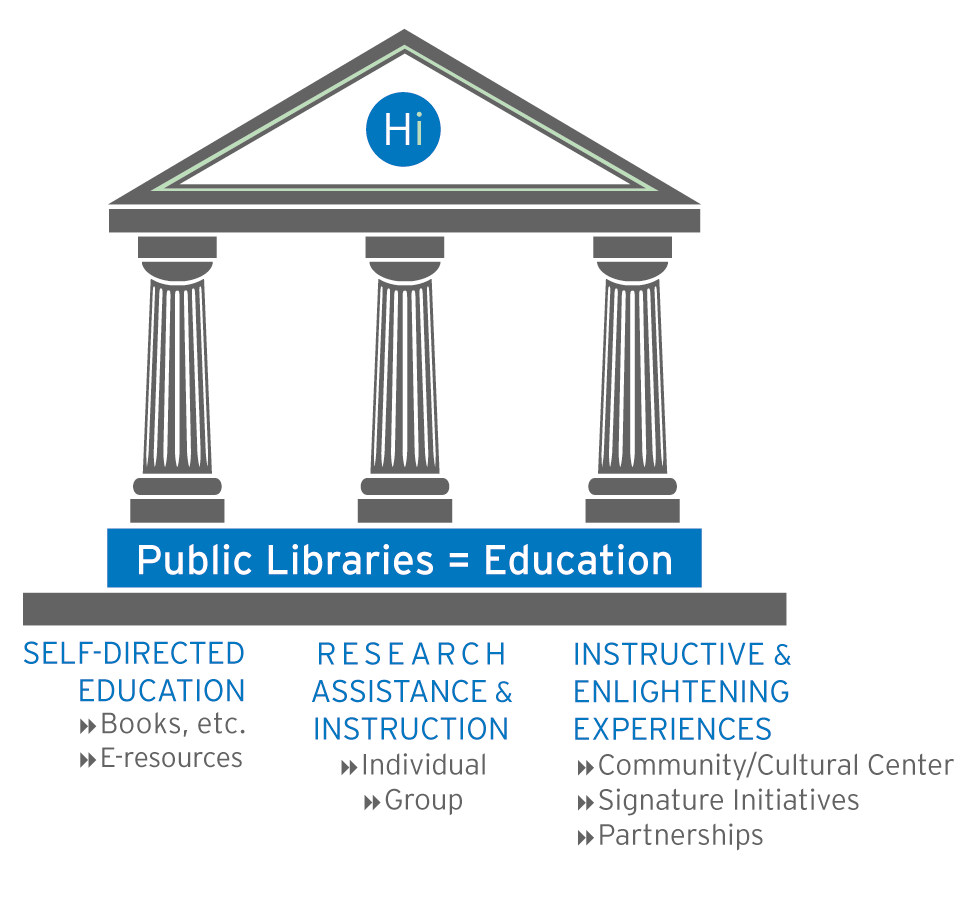 Public Libraries = Education